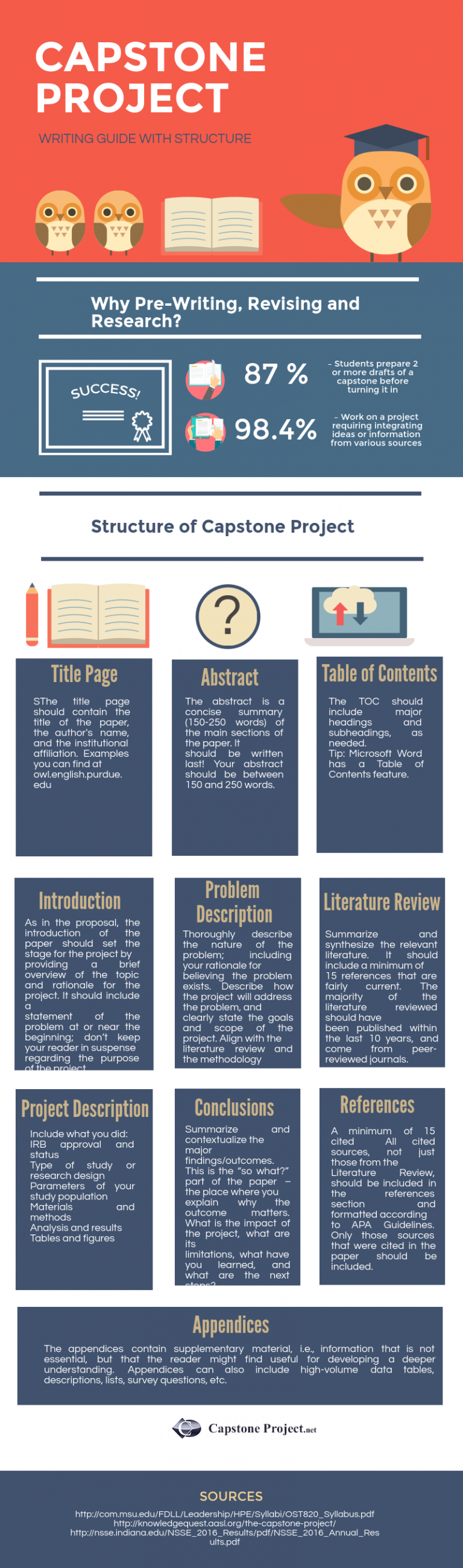 capstone project course syllabus essay Ubc 399: ub capstone course syllabus course information the capstone project since the course is non-seated and delivered asynchronously reflective essay.