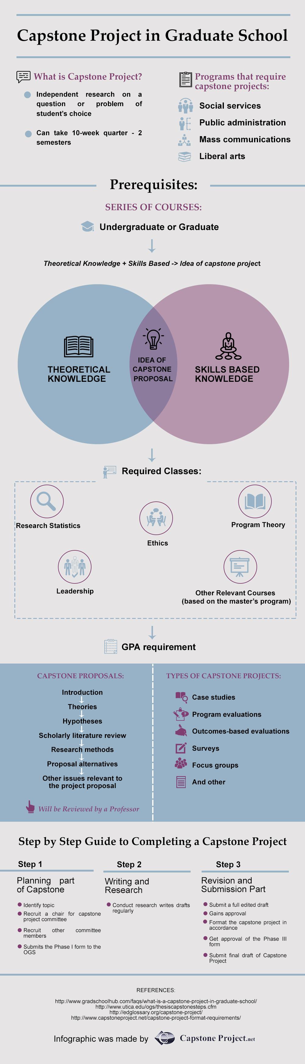 graduate school capstone infographics